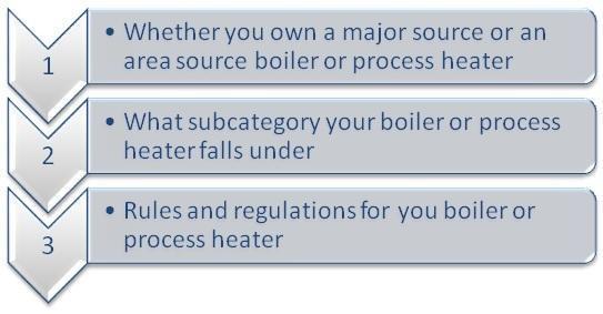 Boiler MACT Compliance - Nationwide Boiler Inc.