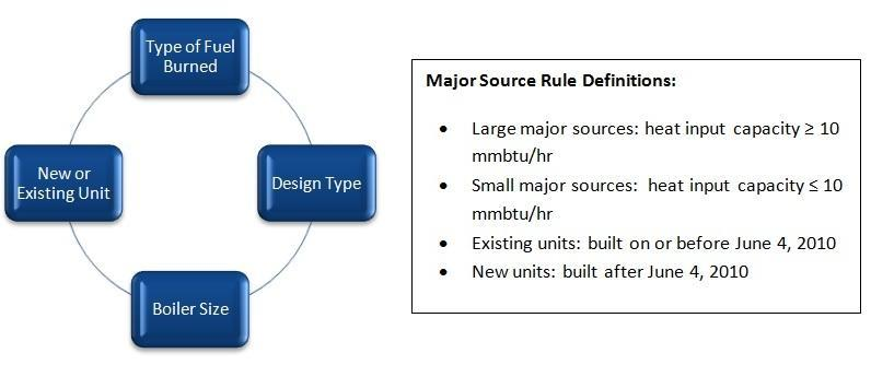 MajorSourceComponents